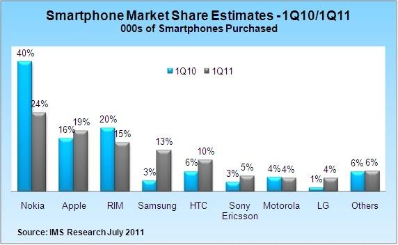 smartphones handsets cell phone