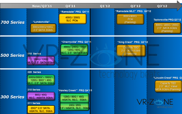 intel charts ssd roadmap