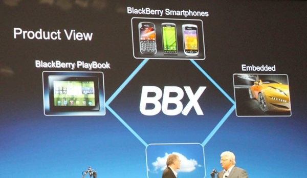 rim bbx blackberry qnx