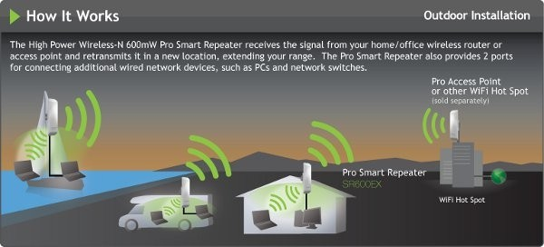 amped wireless wi-fi wireless network