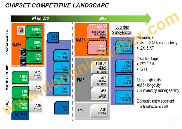 amd 1090fx chipsets disclosed