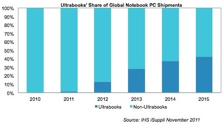 laptop ultrabooks
