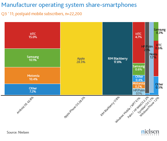 nielsen q3 android