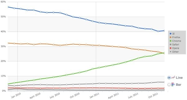 chrome matches firefox market share time