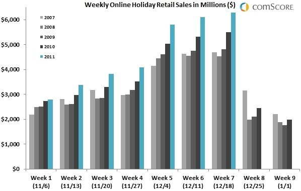 online comscore shopping cyber monday online spending holiday shopping