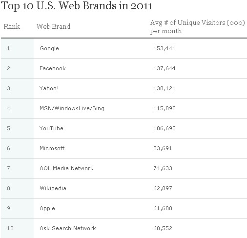 top internet google yahoo facebook internet