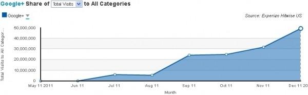 google facebook traffic google plus visits experian hitwise