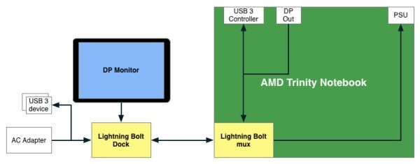ces amd lightning bolt
