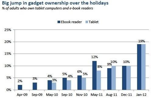 tablet ipad e-readers