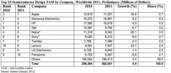 apple biggest buyer semiconductors