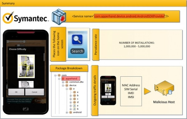 symantec android malware