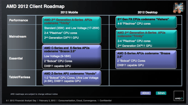 amd direction heterogenous computing trinity hondo