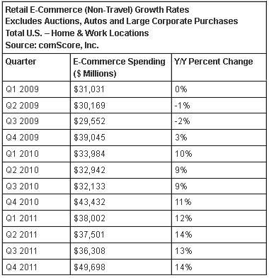 online comscore retail spending
