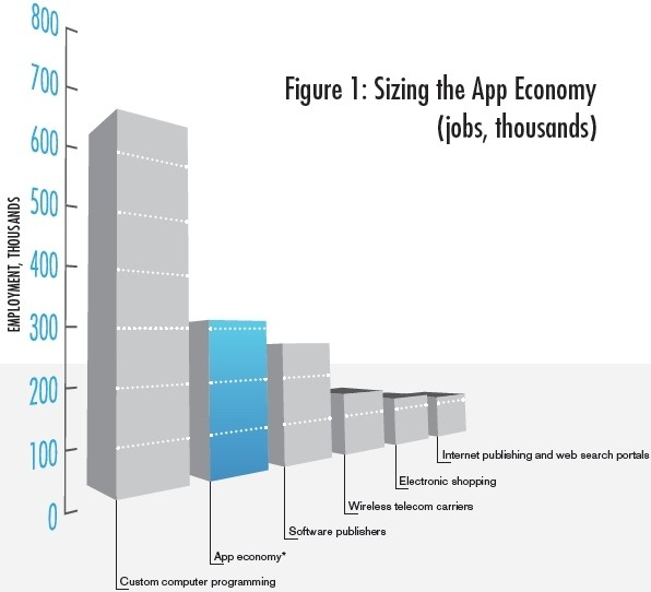 study app economy apple apps new jobs