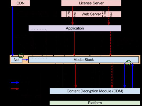 google microsoft netflix drm- html5