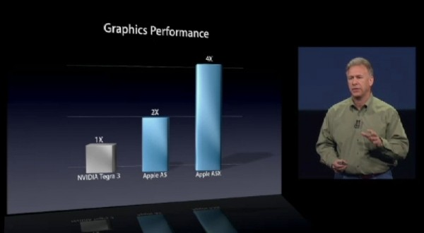 nvidia tells apple prove a5x performance claims apple nvidia tegra 3 a5x