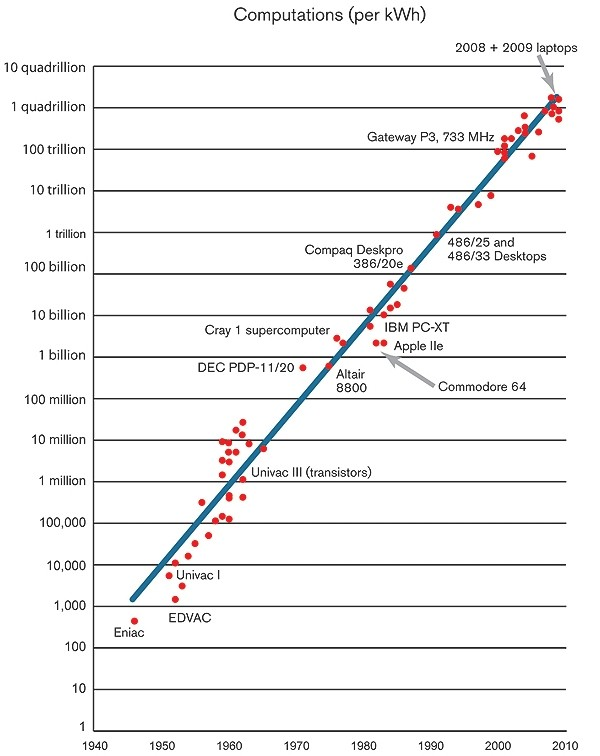 electrical performance efficiency