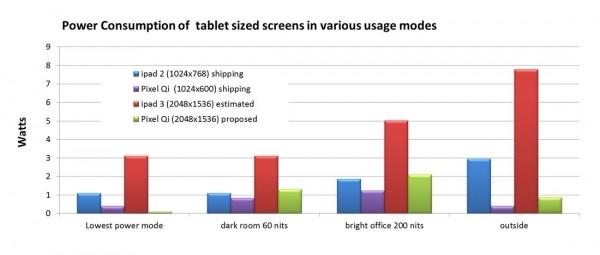 pixel deliver -power retina display rival pixel qi display retina display