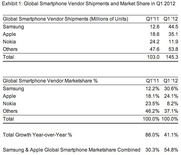 samsung nokia financial results q1 2012 phones smartphones profits