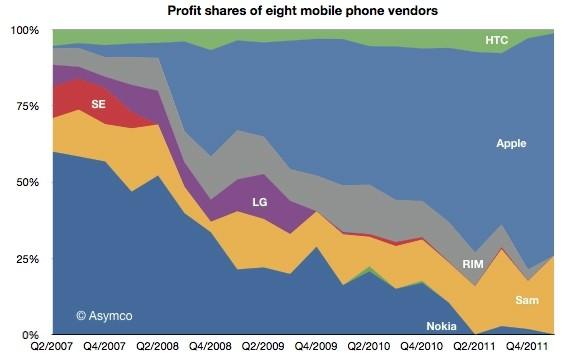 apple samsung snag mobile phone profits samsung