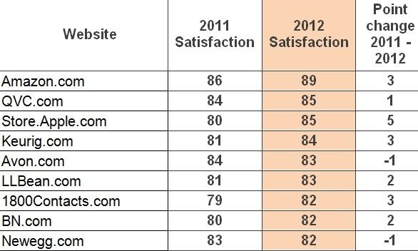 amazon apple customer satisfaction