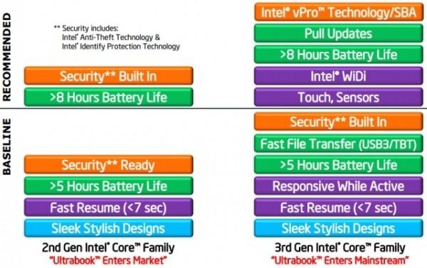 intel ivy bridge computex