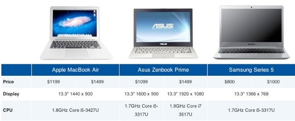 ultrabooks macbook air apple tax real ultrabook
