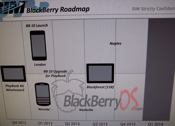 leaked blackberry roadmap rim blackberry