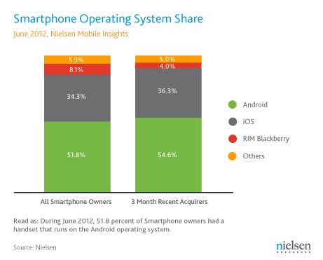 thirds mobile buyers opting smartphones
