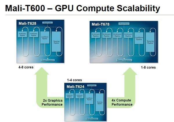 -core arm gpus bring console-class graphics smartphone arm eight-core gpu