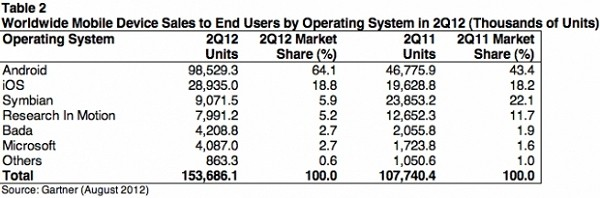 gartner global mobile sales smartphones surge apple fans hold iphone apple