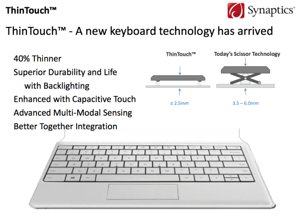 synaptics forcepad touchpad thintouch keyboard