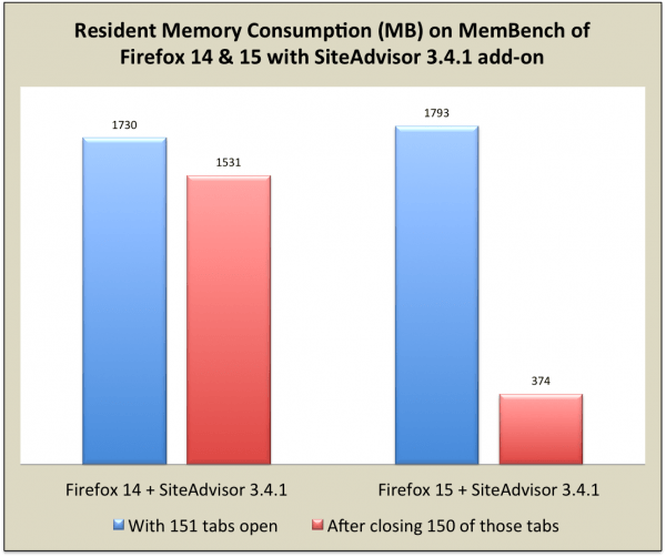 firefox memory painless updates