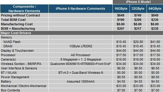 16gb iphone apple iphone 5
