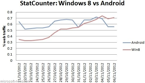 windows android windows 8 web traffic