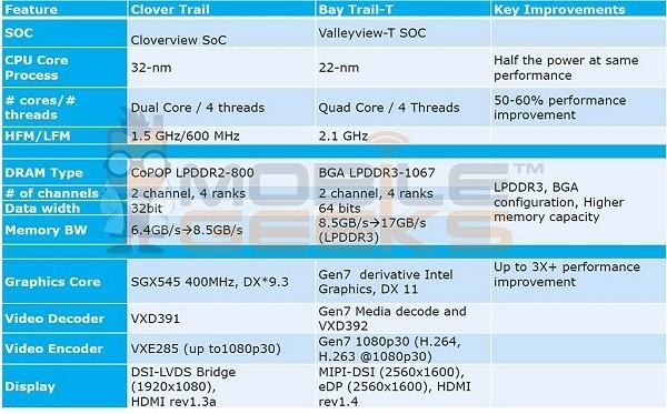 details atom soc intel tablet cpu atom soc