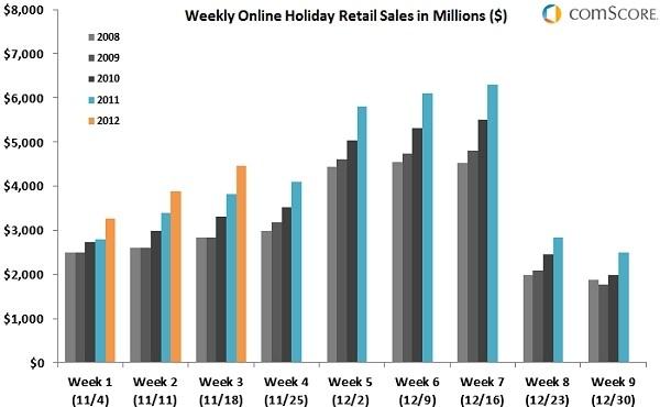 online online spending holiday spending