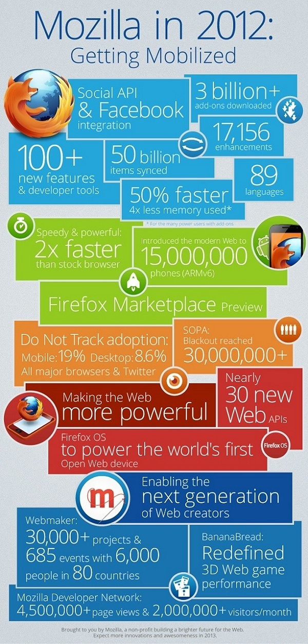 mozilla infographic year in review