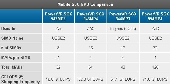 samsung exynos octa powervr exynos 5 octa powervr graphics