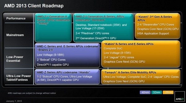 amd richland desktop apu lineup detailed