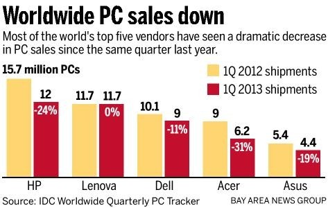 sales pc sales pc industry