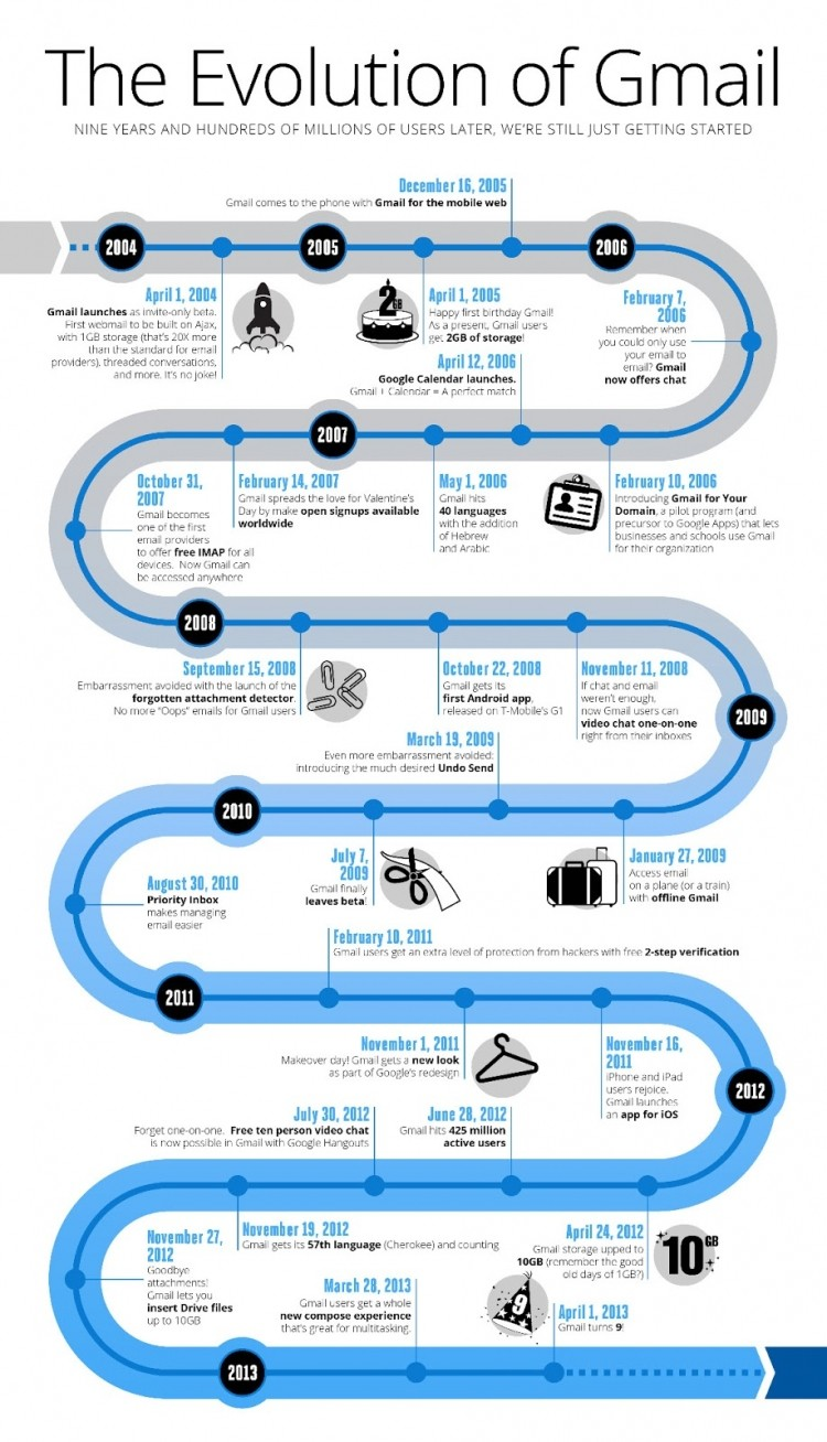 infographic evolution google gmail