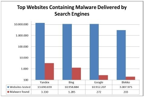 study bing google research malicious websites