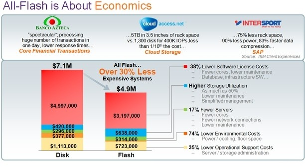 ibm flash flash storage