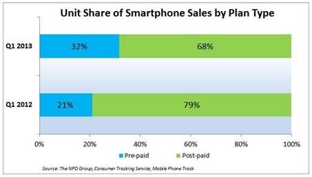 npd smartphone prepaid npd group