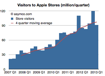 apple revenue apple store retail store