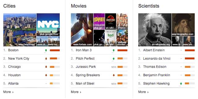 google top charts google search top charts