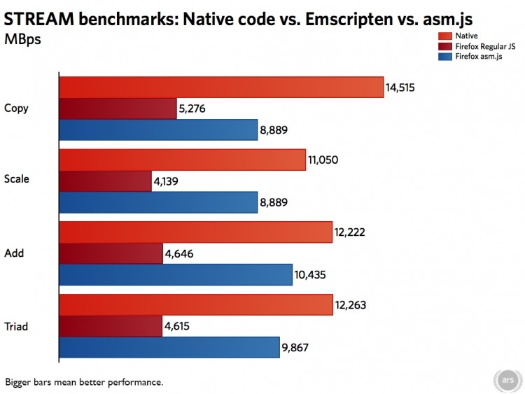 mozilla web javascript performance asm.js