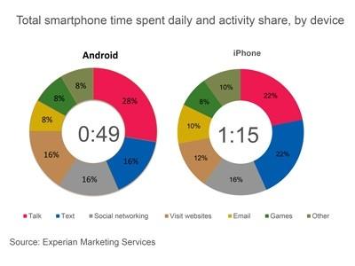 americans smartphone