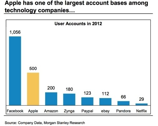 apple facebook user accounts